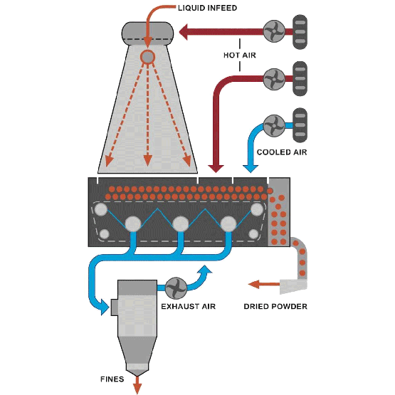 Diagram of a spray dryer system