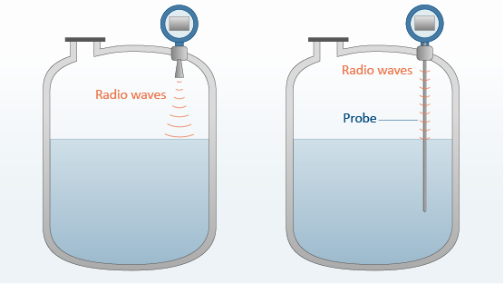 Figure 2 – Free space radar (left) and guided wave radar (right)